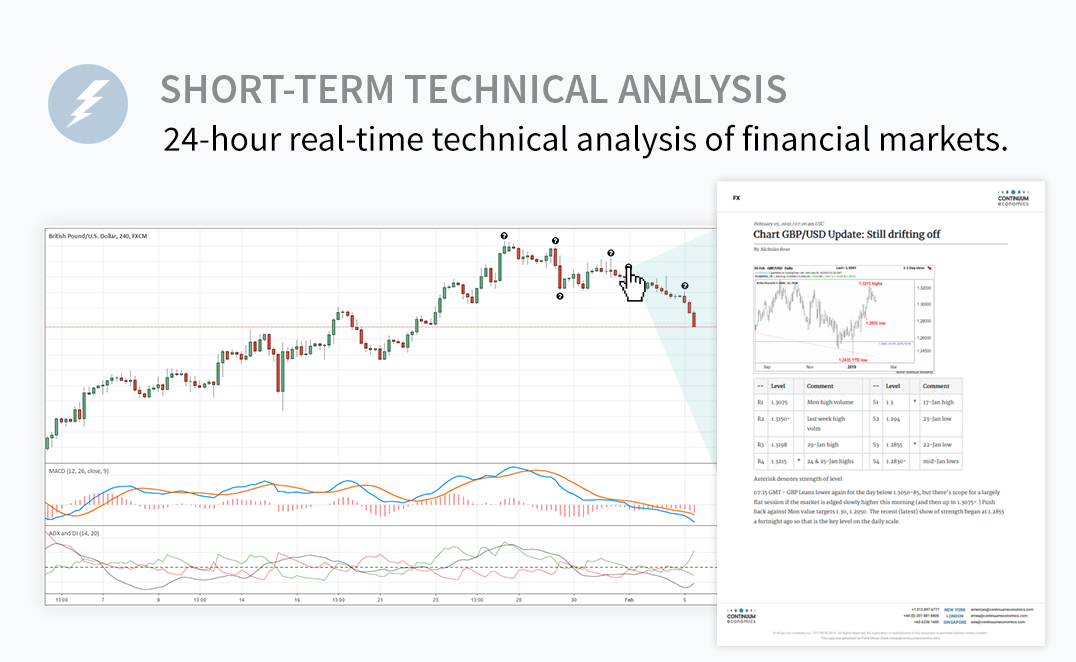 Short-term Technical Analysis