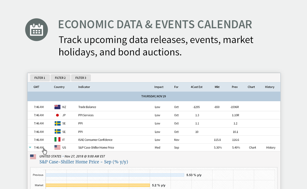 Economic Data and Events Calendar